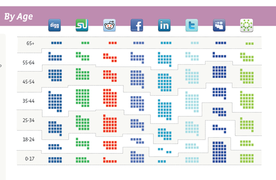 Demographic Of The 7 Hottest Social Media Sites [Infographic]