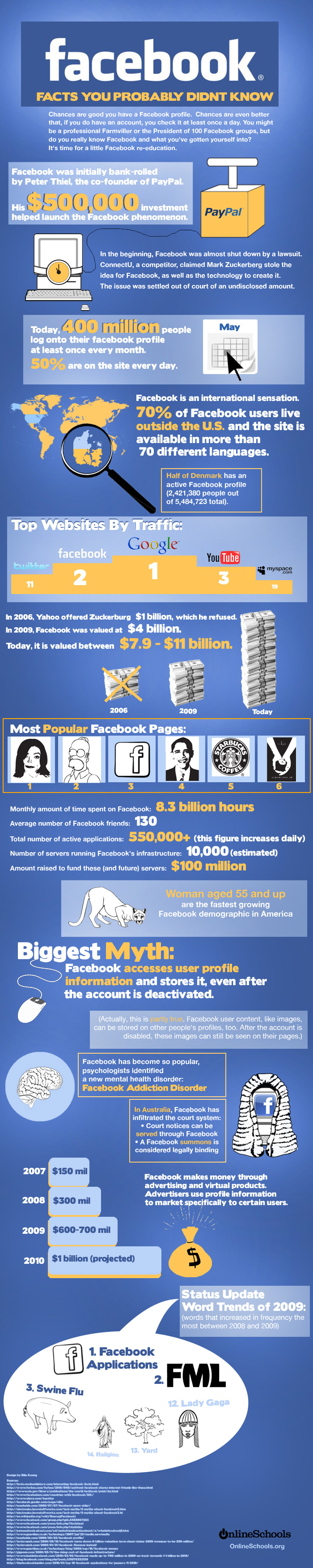 Facts You Probably Didn't Know About Facebook [INFOGRAPHIC]