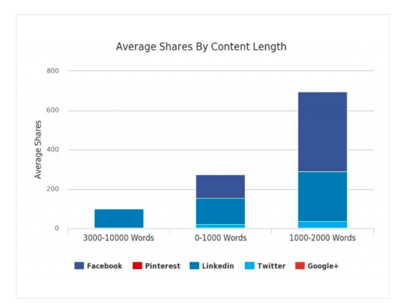 How to Create Content Based Around Your Data Findings